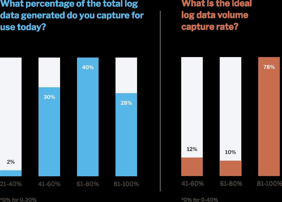 Findings on Log Data Volume