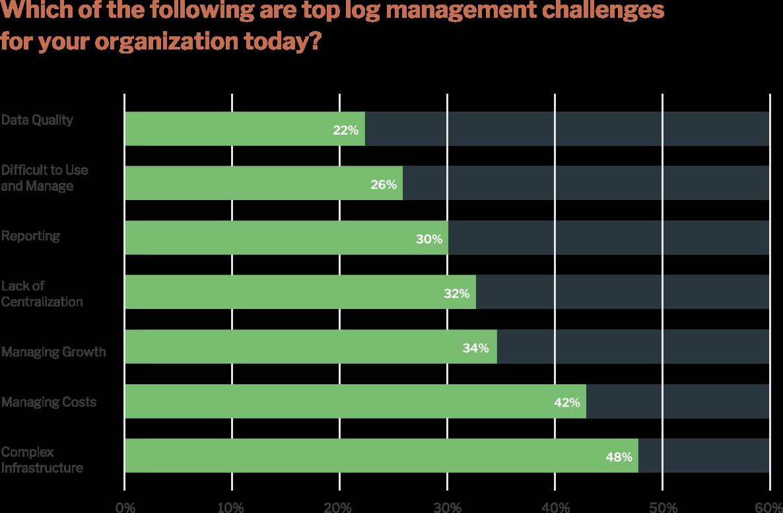 Responses on Log Management Challenges