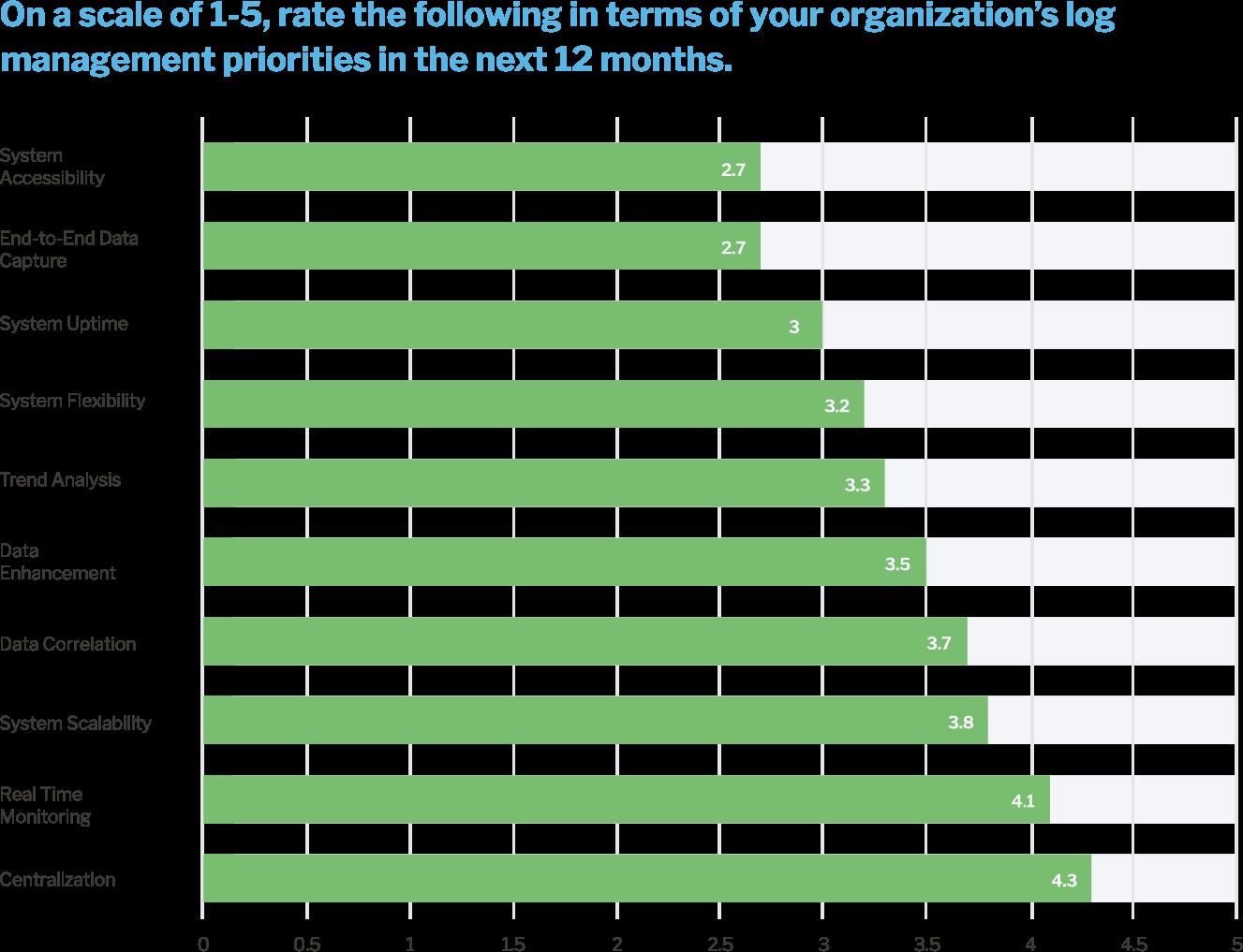 Top Log Management Priorities