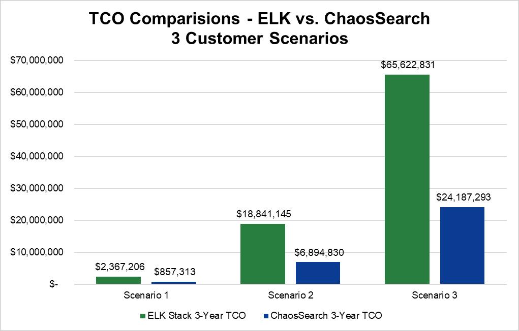 Elasticsearch Competitors