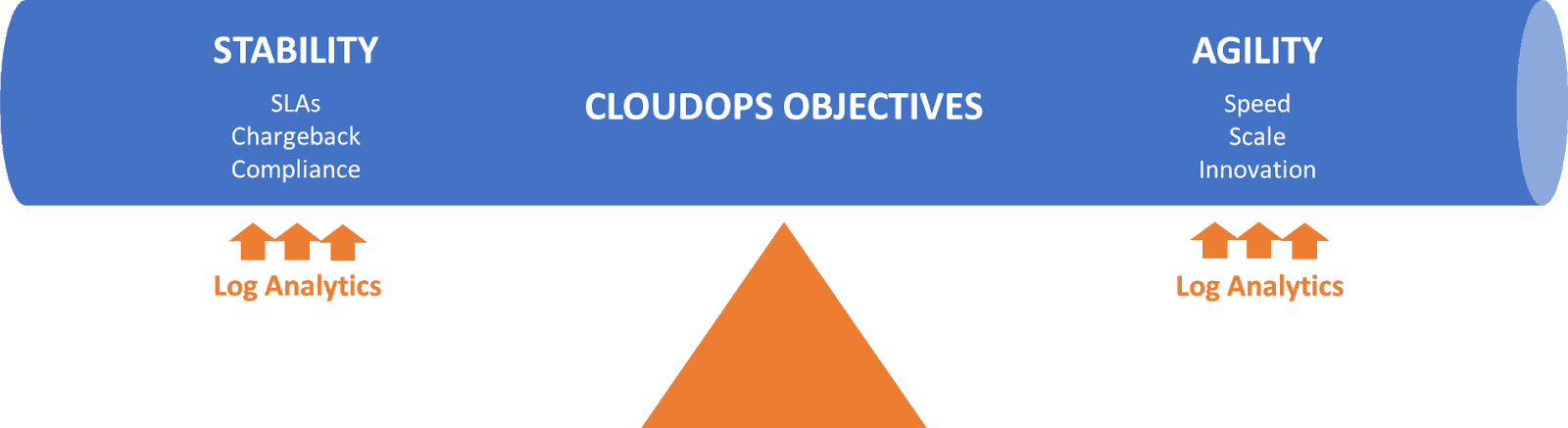 CloudOps Objectives