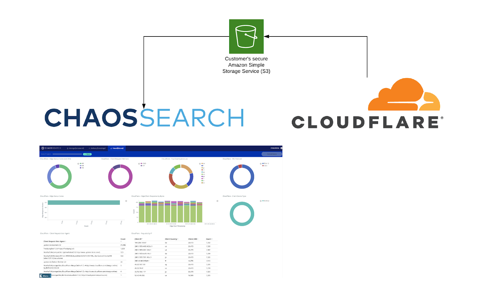 Cloudflare-ChaosSearch-Secure-S3
