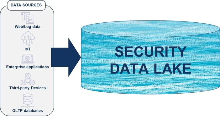 Security Data Lake