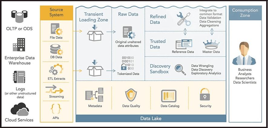 Data Lake Architecture Sample
