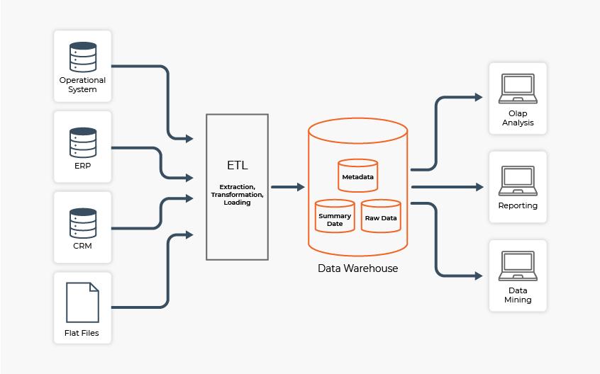 Data Warehouse Architecture Sample