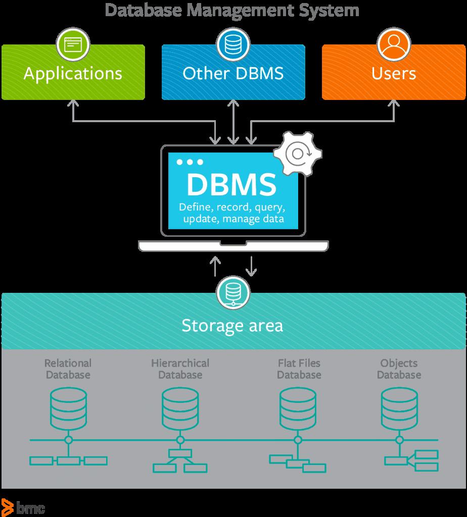 Enterprise Data Storage Technologies