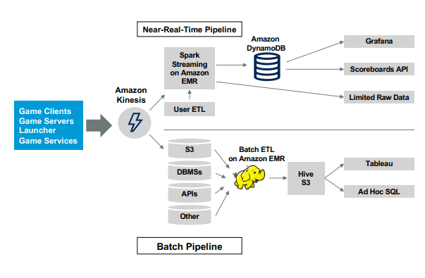 How to Use Data Warehouse and Data Lake Technology Together