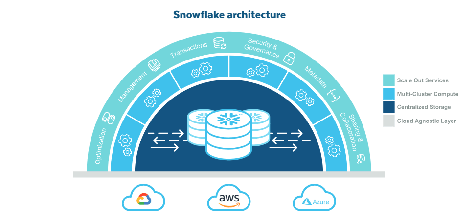Architectural overview of the Snoflake cloud data platform