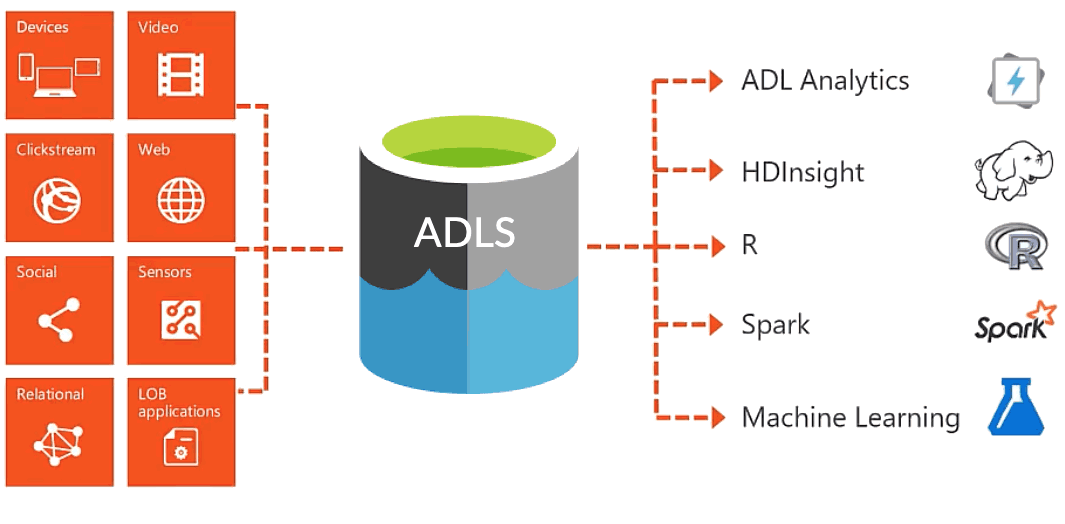 Data Lake Architecture featuring Azure Data Lake Storage