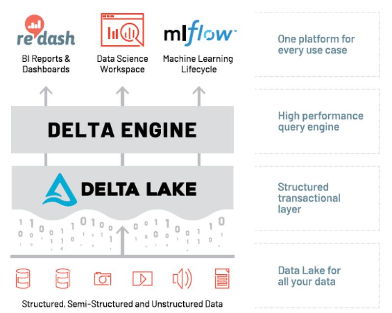 Databricks Lakehouse Platform Architecture