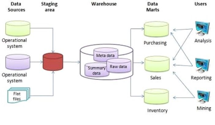 The Basic Architecture of a Data Warehouse