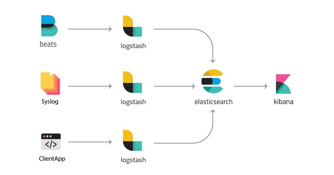 Open Source Log Analytics Architecture
