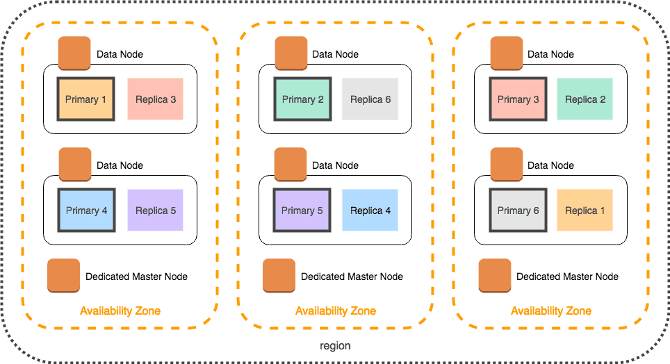 Elasticsearch Cluster Deployed in AWS