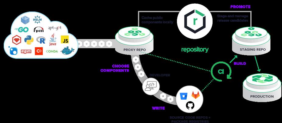 Nexus Repository for DevOps Engineers