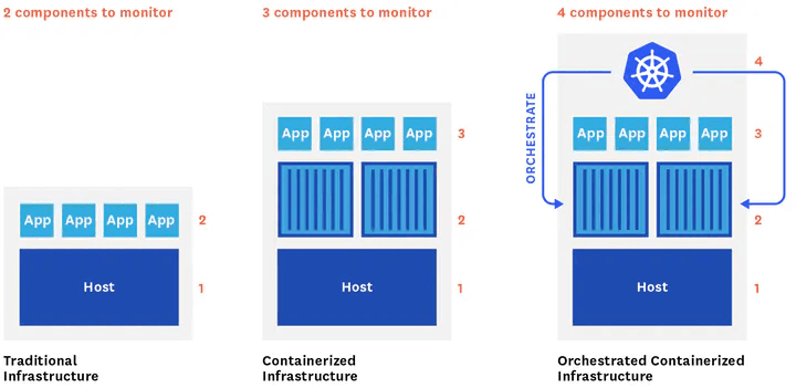 Infrastructure models and components to monitor