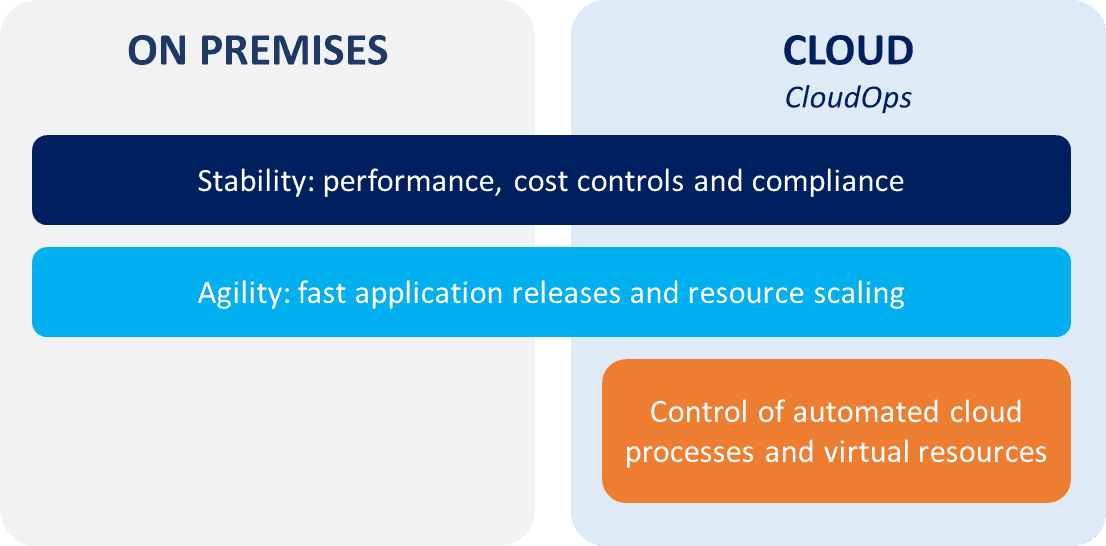 Stable and Agile CloudOps