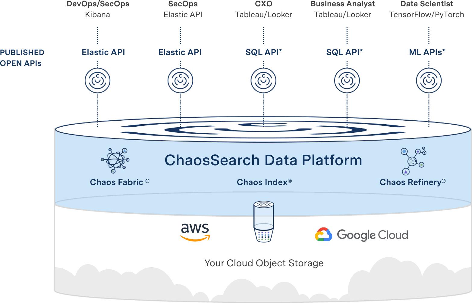 Cloud Data Lake Platform