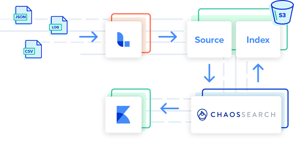 Introducing CHAOSSEARCH. The new standard in log search analytics.