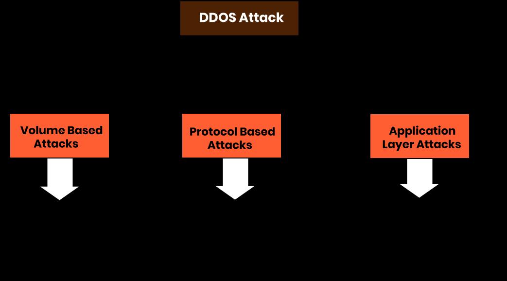 DDoS Attack Types