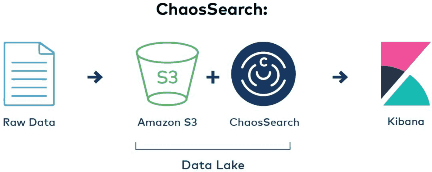 Data Lake Architecture with a Managed Service Data Platform