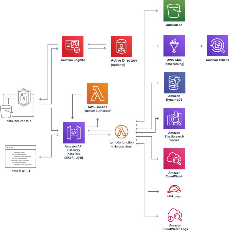 Data Lake with AWS