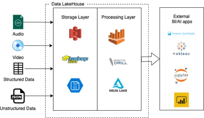 Data Lakehouse Example