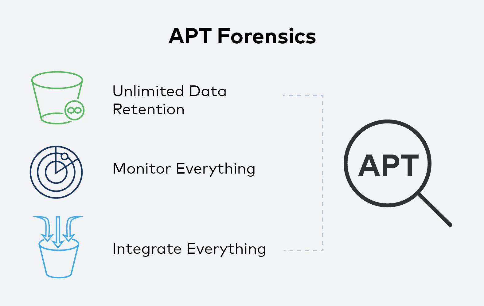 APT-Forensics