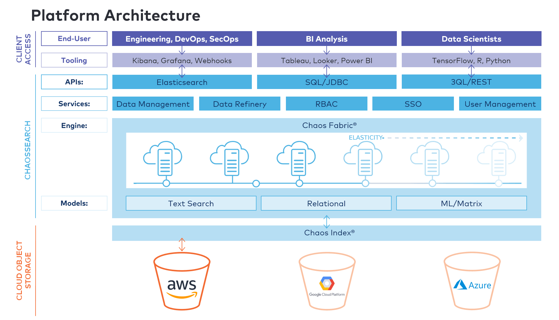 ChaosSearch Platform Architecture