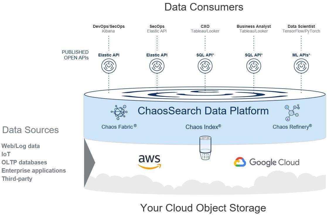 Cloud Data Lake Platform Analyze