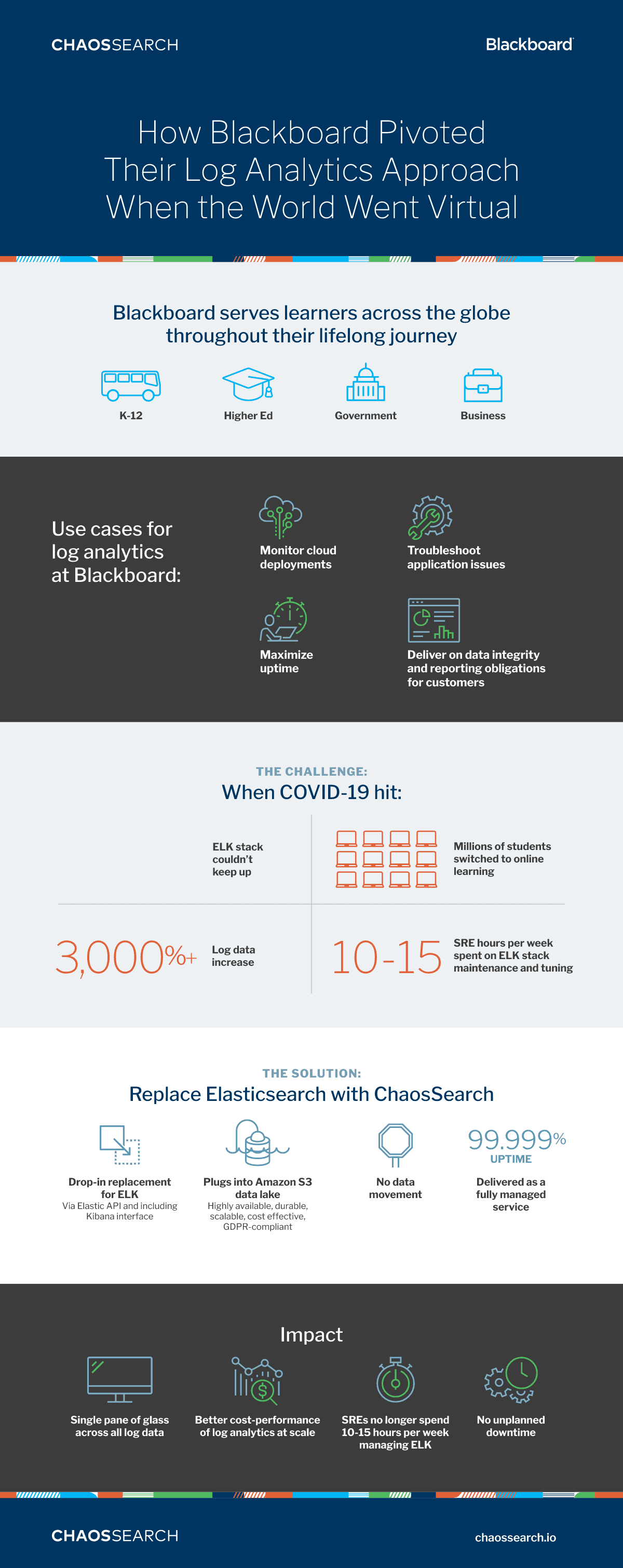 Blackboard Infographic