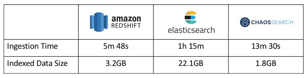 Performance Comparison Series Part 1: Elastic vs. Redshift vs. CHAOSSEARCH