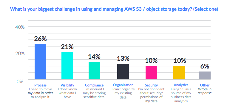 AWS S3 Challenges