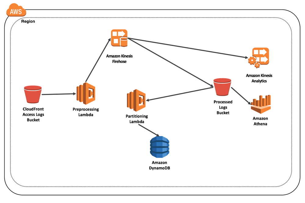 Reduce Complexity and Quickly Search Amazon CloudFront Logs in Amazon S3
