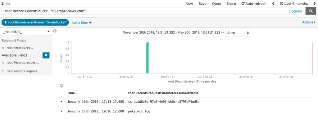 Identify Anomalies in your AWS CloudTrail Data